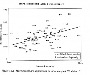 US Imprisonment Rates by State